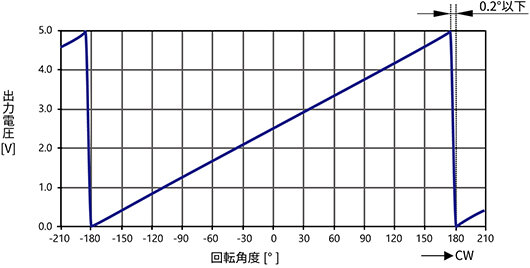 ELV-24W36_出力電圧変化特性(代表例).jpg