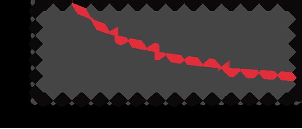 参考周波数特性(3G印加時)