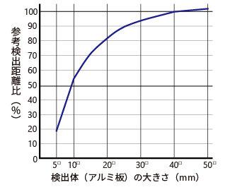 検出体大きさによる検出距離の変化_MDE-Q12.jpg