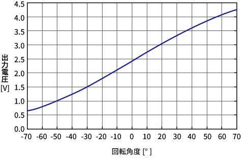 1605XJ_特性グラフ.png