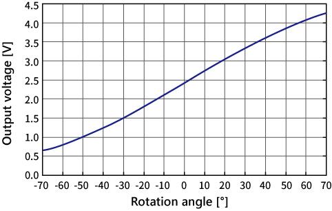 1605XJ_特性グラフEN.png