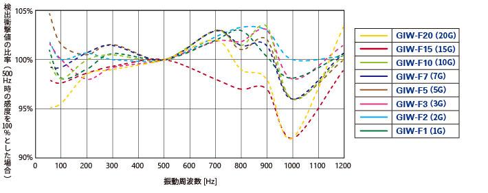 参考周波数特性_GIW-F.jpg