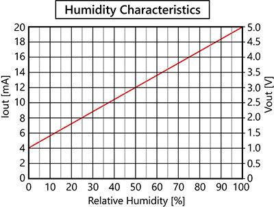 RHT_Humidity Characteristics.jpg
