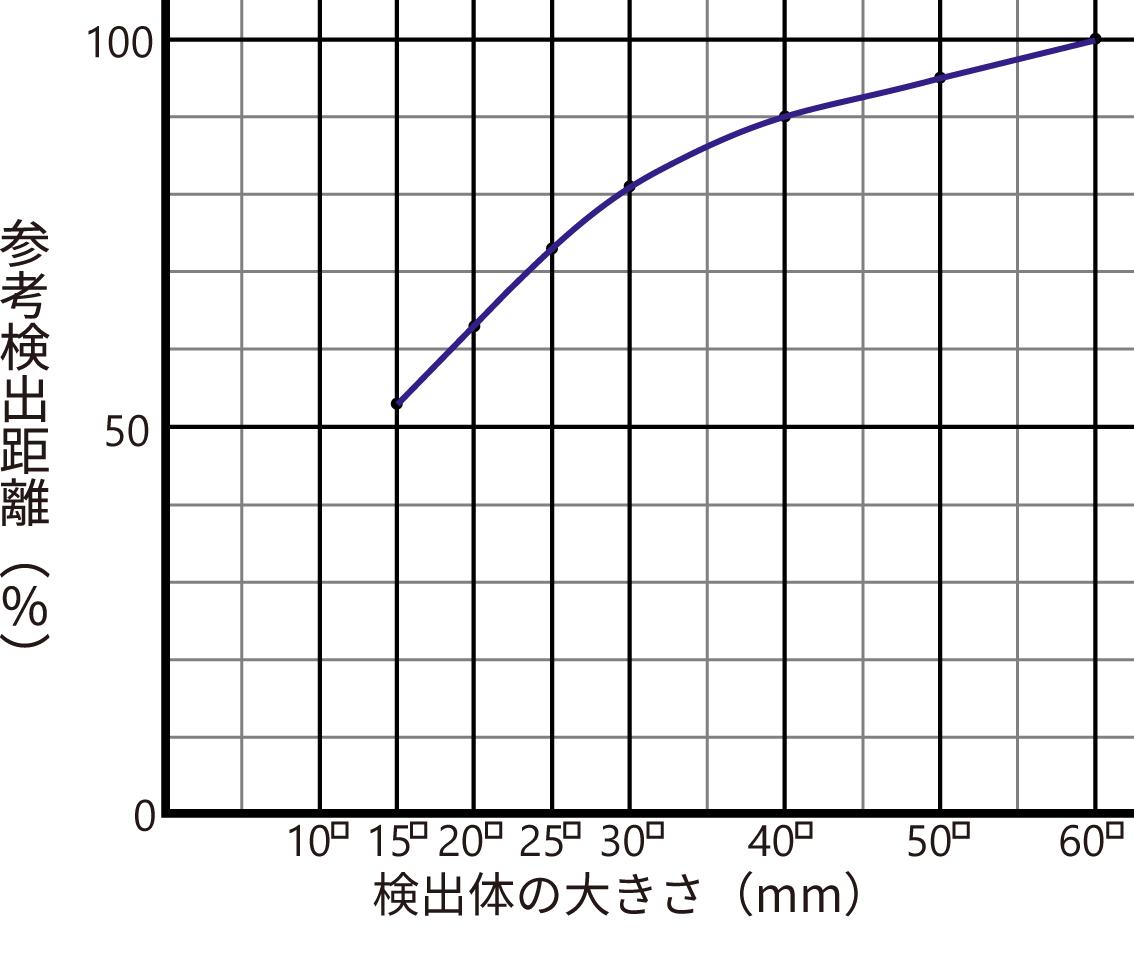 検出の大きさによる検出距離の変化JP.png