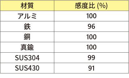 検出体材質による検出距離の変化_MDE-Q12.jpg