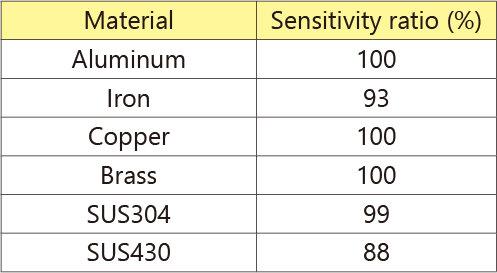 検出体材質による検出距離の変化EN_MDE-Q5.jpg