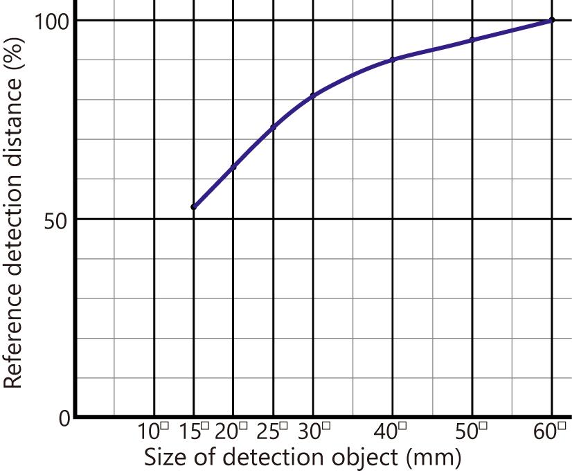 検出の大きさによる検出距離の変化EN.png