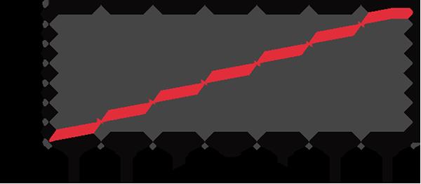 参考リニアリティ特性(振動周波数30Hzにて)