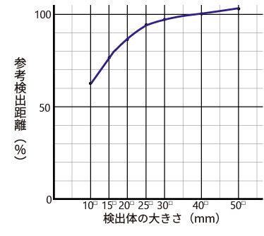 検出体の大きさによる検出距離の変化_MDE-C10.jpg