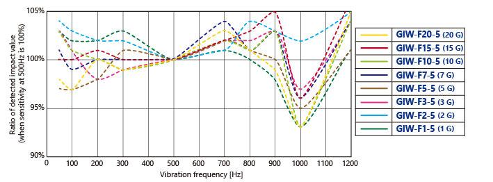 参考周波数特性EN_GIW-F-5.jpg