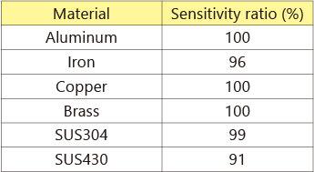 検出体材質による検出距離の変化EN_MDE-Q12.jpg