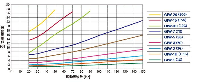 参考周波数特性_GIW.jpg