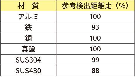 検出体材質による検出距離の変化_MDE-Q5.jpg