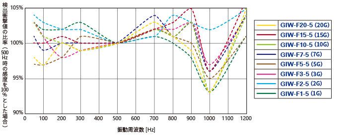参考周波数特性_GIW-F-5.jpg