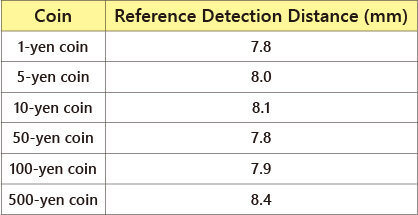 硬貨の検出距離EN_MDE-C10.jpg