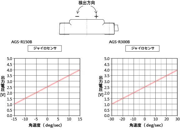 AGS-特性グラフ.jpg