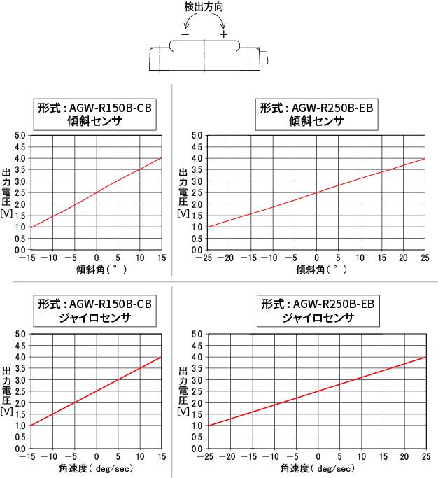 AGW-特性グラフ.jpg