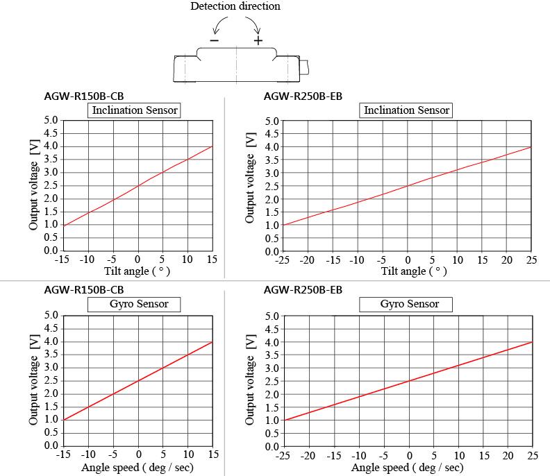 AGW-特性グラフEN.jpg