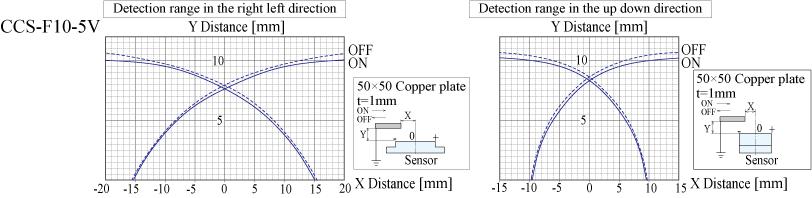 CCS-F10-5V_グラフ_EN.jpg