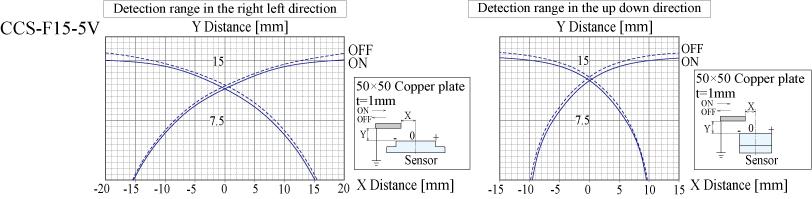 CCS-F15-5V_グラフ_EN.jpg