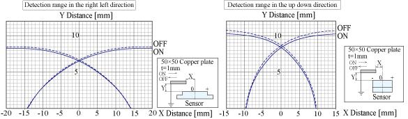CDS-F8-5V_特性グラフEN.jpg