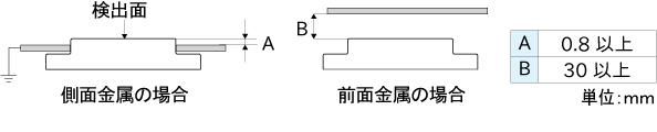 CDS-F8_周囲金属の影響.jpg