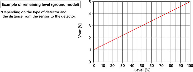 DCS-45-Characteristics Graph (Typical Example).jpg