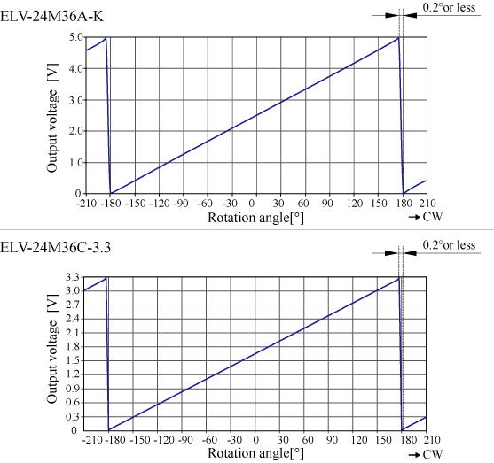 ELV-24M36_characteristics.jpg