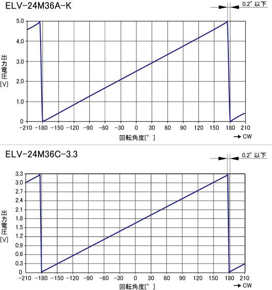 ELV-24M_特性グラフ.jpg