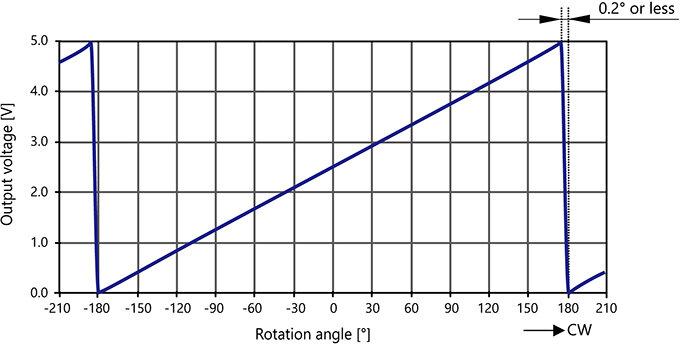 ELV-24W36A_Output Voltage Vaariation Characteristics.jpg