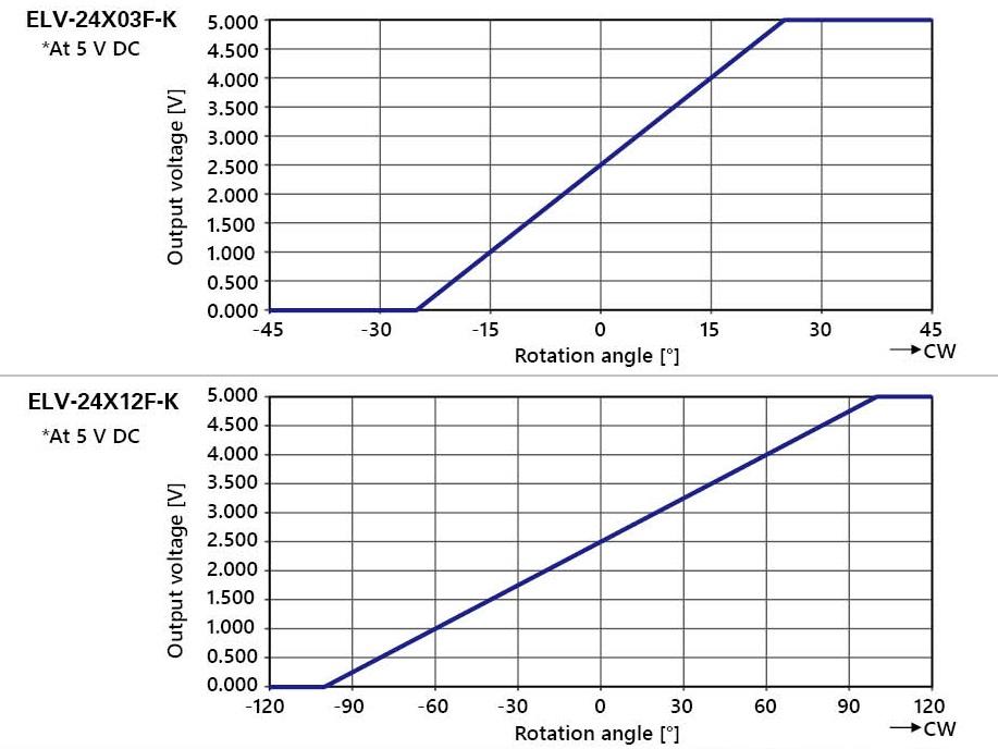 ELV-24X12F-K_カタログEN2_特性グラフ.jpg