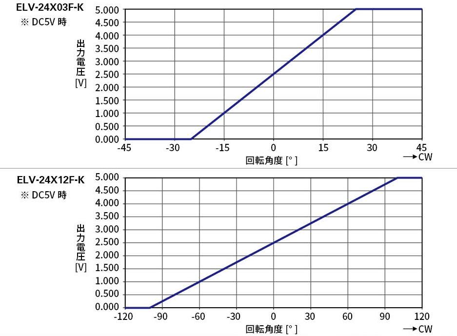 ELV-24X12F-K_カタログJP2_特性グラフ.jpg
