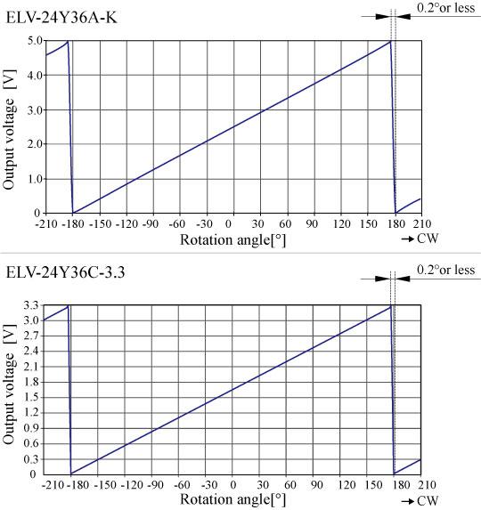 ELV-24Y_特性グラフ.jpg