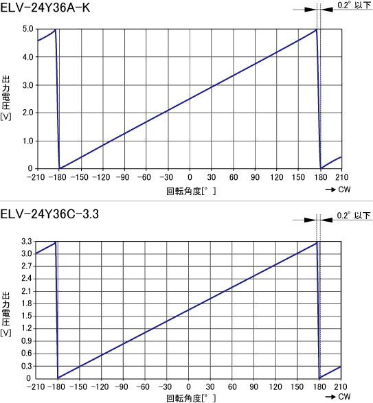 ELV-24Y_特性グラフJP.jpg