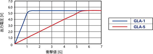 参考リニアリティ特性(代表例)