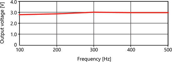 GLL-20_Reference Frequency Characteristics (Typical Example)