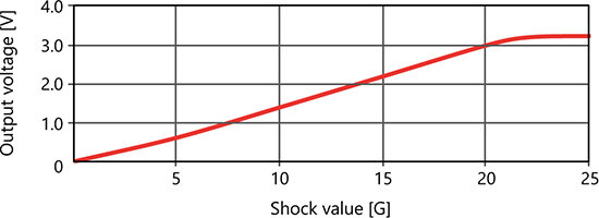 GLL-20_Reference Linearity Characteristics (Typical Example)
