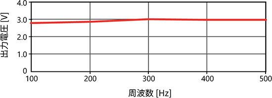 参考周波数特性(代表例)