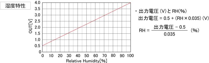 RHA-特性グラフ.jpg