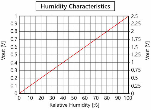 RHT-30_Humidity Characteristics.jpg