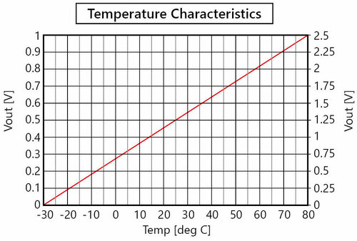 RHT-30_Temperature Characteristics.jpg