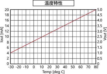 温度特性.jpg