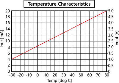 RHT_Temperature Characteristics.jpg