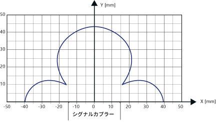 SCT-SCR-Q10_特性グラフ.jpg