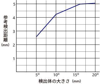 検出体大きさによる検出距離の変化_MDE-Q5.jpg