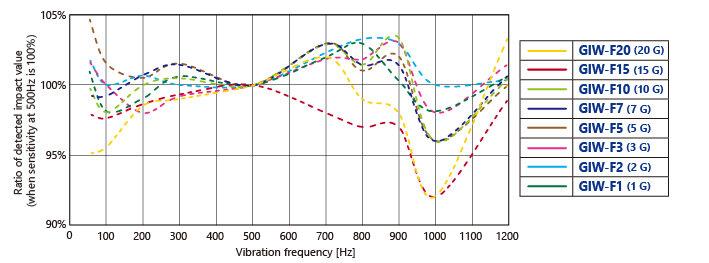 参考周波数特性EN_GIW-F.jpg