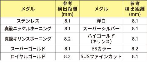 パチスロ用メダルの検出距離_MDE-C10.jpg