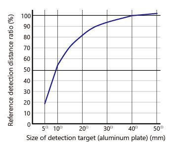 検出体大きさによる検出距離の変化EN_MDE-Q12.jpg