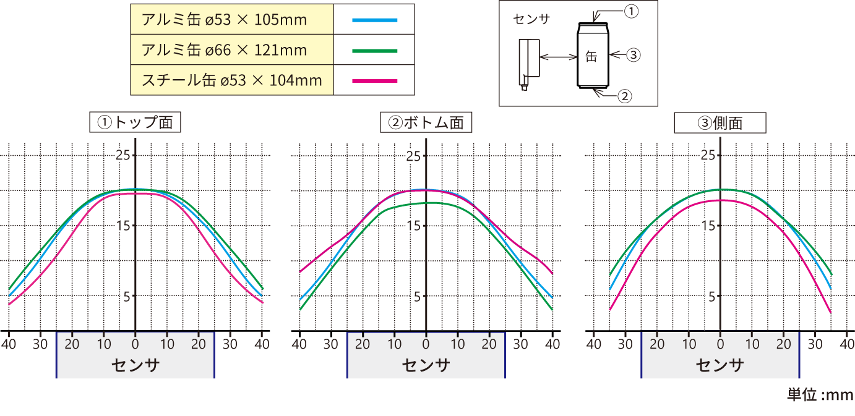 検出曲線グラフJP.png