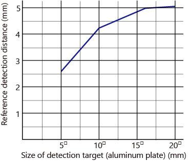 検出体大きさによる検出距離の変化EN_MDE-Q5.jpg